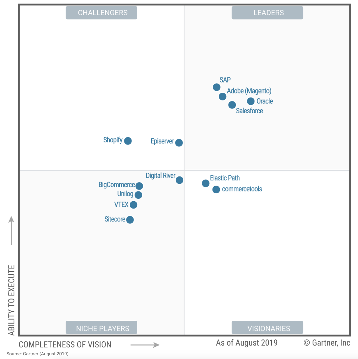 Magic Quadrant 2019