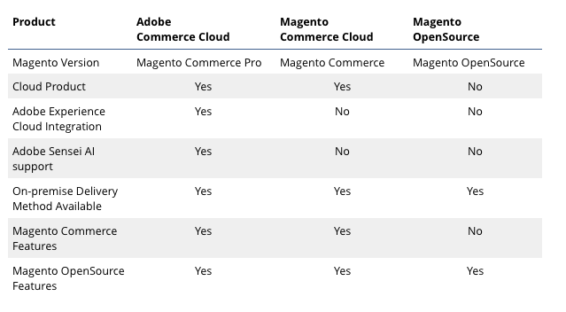 Adobe Magento Products